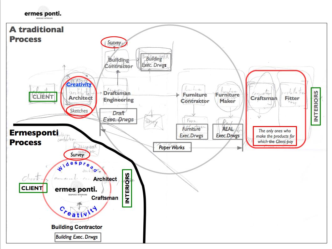 Traditional and ermesponti Process